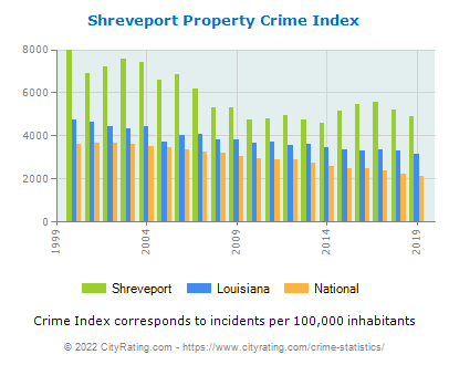 Shreveport Property Crime vs. State and National Per Capita