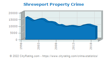 Shreveport Property Crime