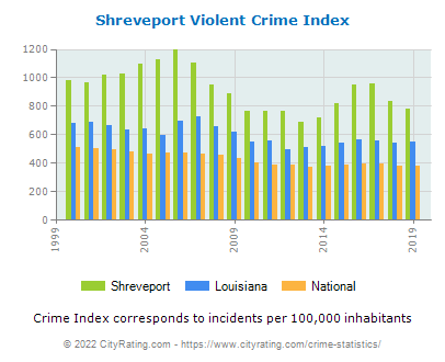 Shreveport Violent Crime vs. State and National Per Capita