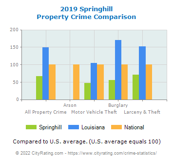 Springhill Property Crime vs. State and National Comparison