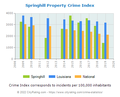 Springhill Property Crime vs. State and National Per Capita
