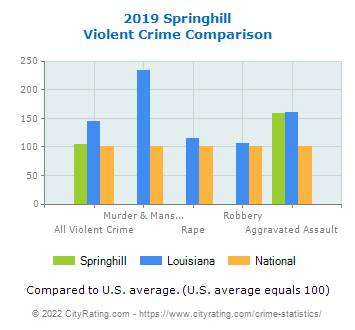 Springhill Violent Crime vs. State and National Comparison