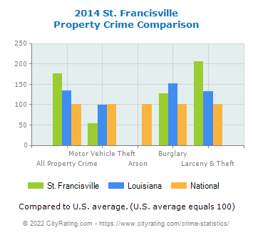 St. Francisville Property Crime vs. State and National Comparison