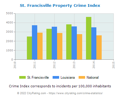 St. Francisville Property Crime vs. State and National Per Capita
