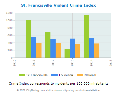 St. Francisville Violent Crime vs. State and National Per Capita