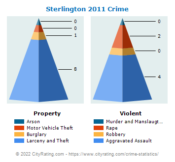Sterlington Crime 2011