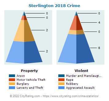 Sterlington Crime 2018