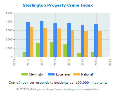 Sterlington Property Crime vs. State and National Per Capita
