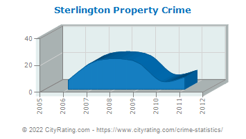Sterlington Property Crime
