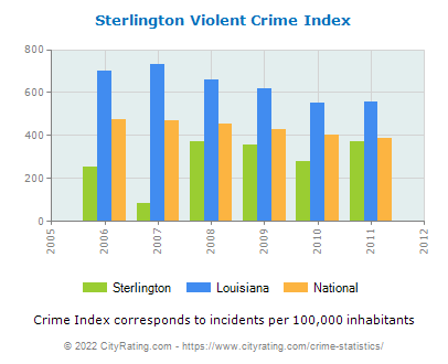 Sterlington Violent Crime vs. State and National Per Capita