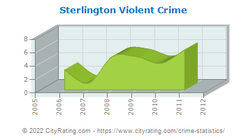 Sterlington Violent Crime