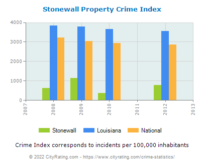 Stonewall Property Crime vs. State and National Per Capita