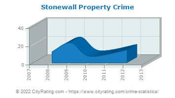 Stonewall Property Crime