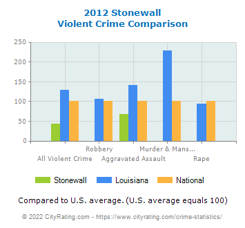 Stonewall Violent Crime vs. State and National Comparison