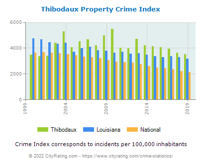Thibodaux Property Crime vs. State and National Per Capita