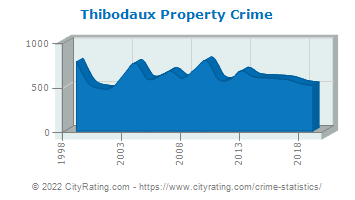 Thibodaux Property Crime