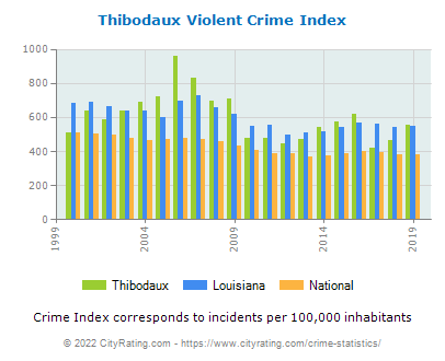 Thibodaux Violent Crime vs. State and National Per Capita
