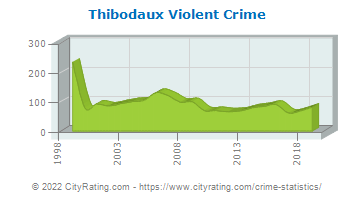 Thibodaux Violent Crime