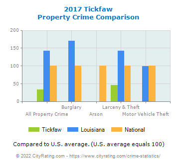 Tickfaw Property Crime vs. State and National Comparison