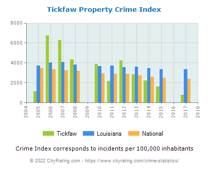 Tickfaw Property Crime vs. State and National Per Capita