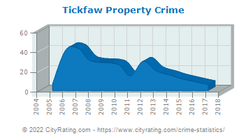 Tickfaw Property Crime