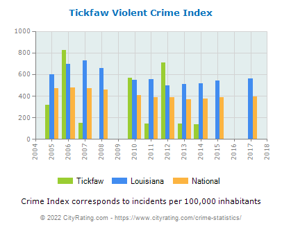 Tickfaw Violent Crime vs. State and National Per Capita