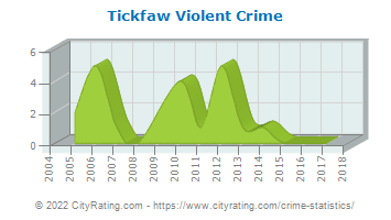 Tickfaw Violent Crime