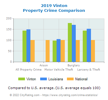 Vinton Property Crime vs. State and National Comparison