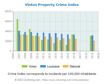 Vinton Property Crime vs. State and National Per Capita