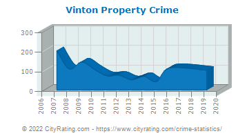 Vinton Property Crime