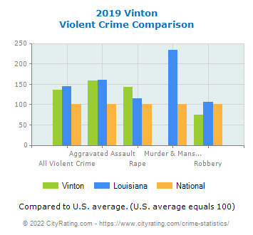 Vinton Violent Crime vs. State and National Comparison
