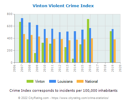 Vinton Violent Crime vs. State and National Per Capita