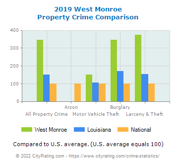 West Monroe Property Crime vs. State and National Comparison