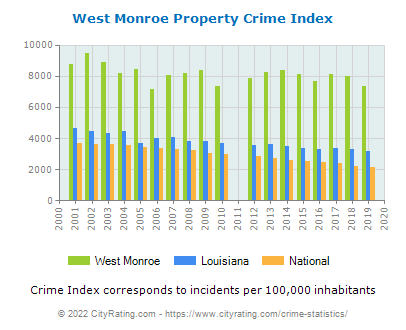 West Monroe Property Crime vs. State and National Per Capita