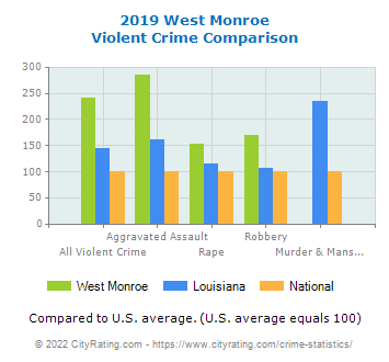 West Monroe Violent Crime vs. State and National Comparison
