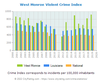 West Monroe Violent Crime vs. State and National Per Capita