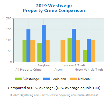 Westwego Property Crime vs. State and National Comparison