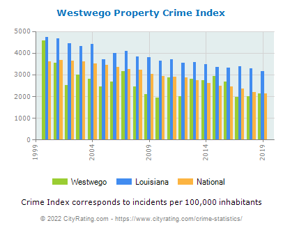 Westwego Property Crime vs. State and National Per Capita