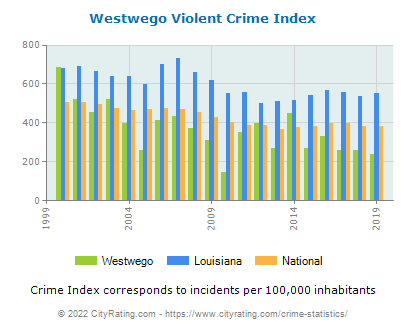 Westwego Violent Crime vs. State and National Per Capita
