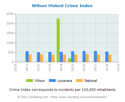 Wilson Violent Crime vs. State and National Per Capita