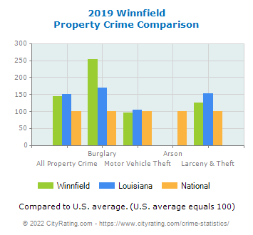 Winnfield Property Crime vs. State and National Comparison