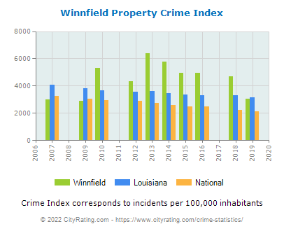Winnfield Property Crime vs. State and National Per Capita