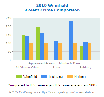 Winnfield Violent Crime vs. State and National Comparison