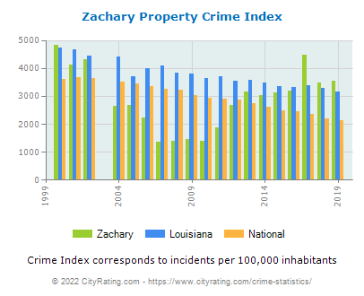 Zachary Property Crime vs. State and National Per Capita