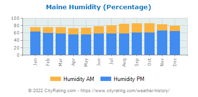 Maine Relative Humidity