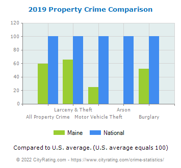 Maine Property Crime vs. National Comparison