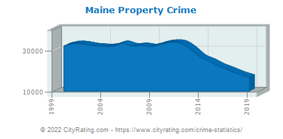 Maine Property Crime