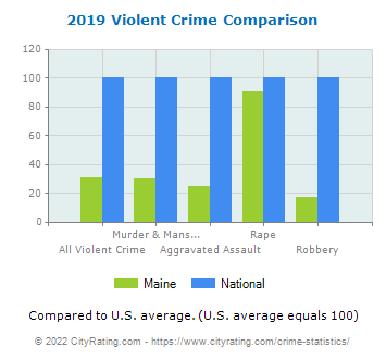 Maine Violent Crime vs. National Comparison