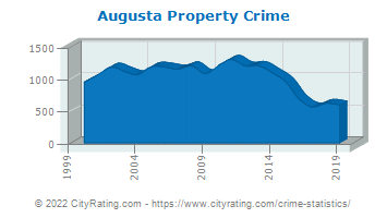 Augusta Property Crime