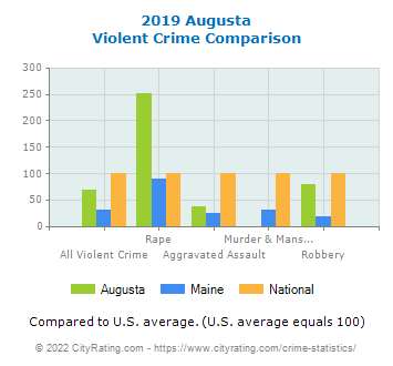Augusta Violent Crime vs. State and National Comparison